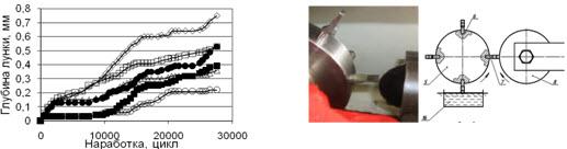 Научно-практическая деятельность кафедры «Материаловедение в машиностроении»